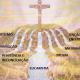 2º Encontro – Igreja – o sacramento fundamental